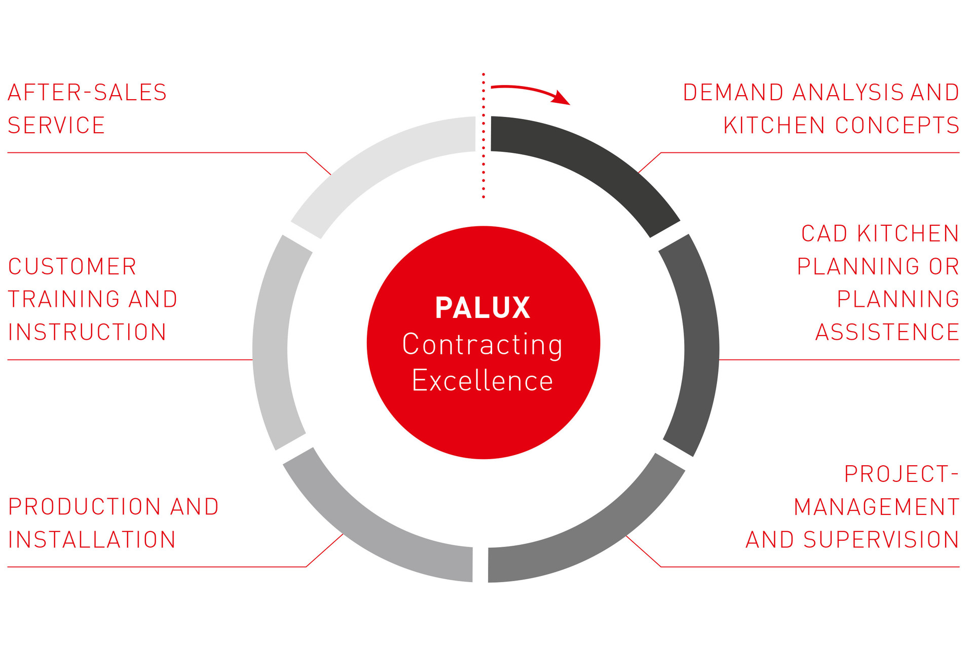 palux contracting excellence diagram en